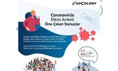 Corona Virüs Etkisi Araştırması Covid-19 Gündelik Tercihlerimizi Ne Kadar Değiştirdi?